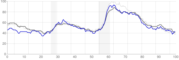 Reading, Pennsylvania monthly unemployment rate chart